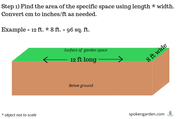 Graphic representation calculating area of garden bed